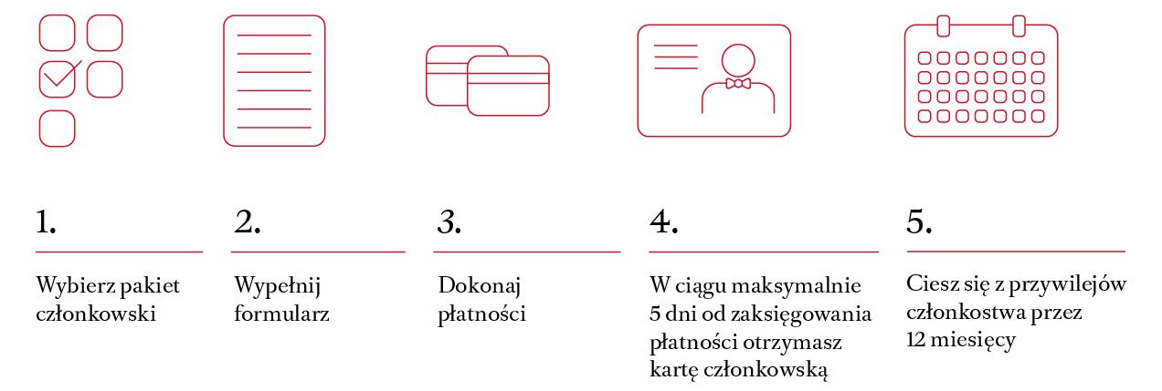 Pakiety członkowskie